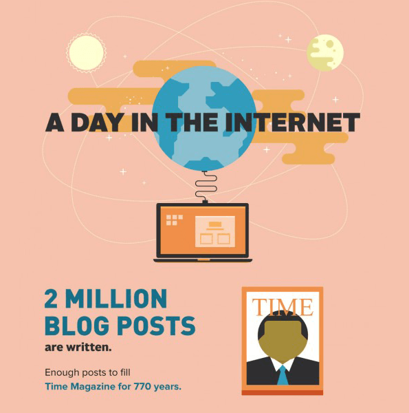 number of blog post publish a day in the internet