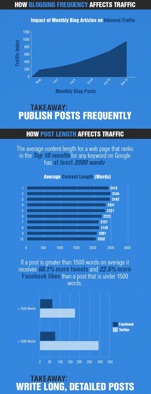 traffic-atleast 200 words