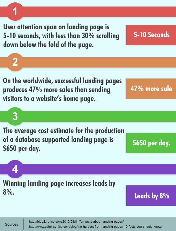 Important facts about landing page