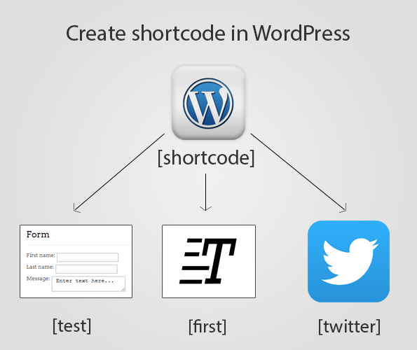 create a wordpress shortcode