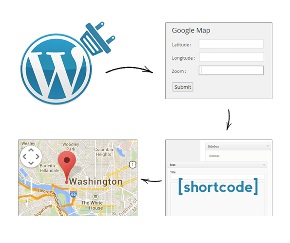 implement google map in wp plugin