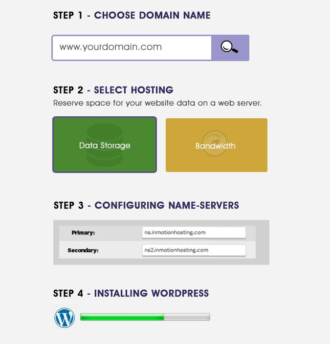 steps to create website