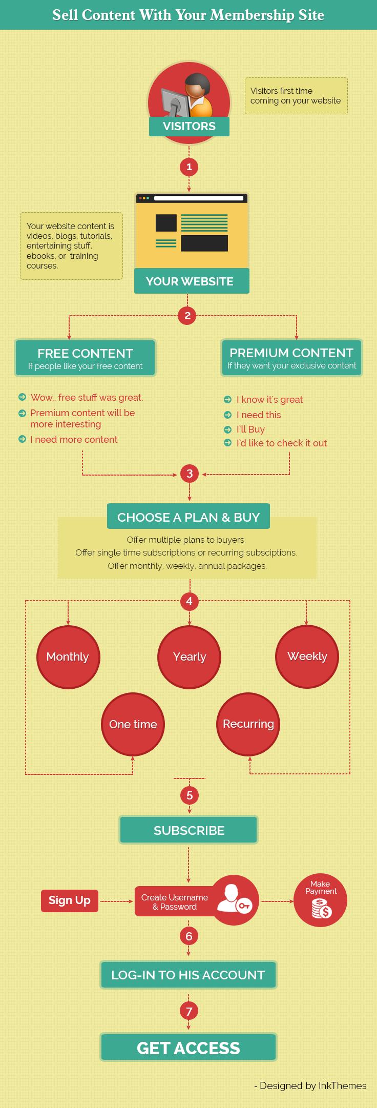 how to create a membership website - Infographics