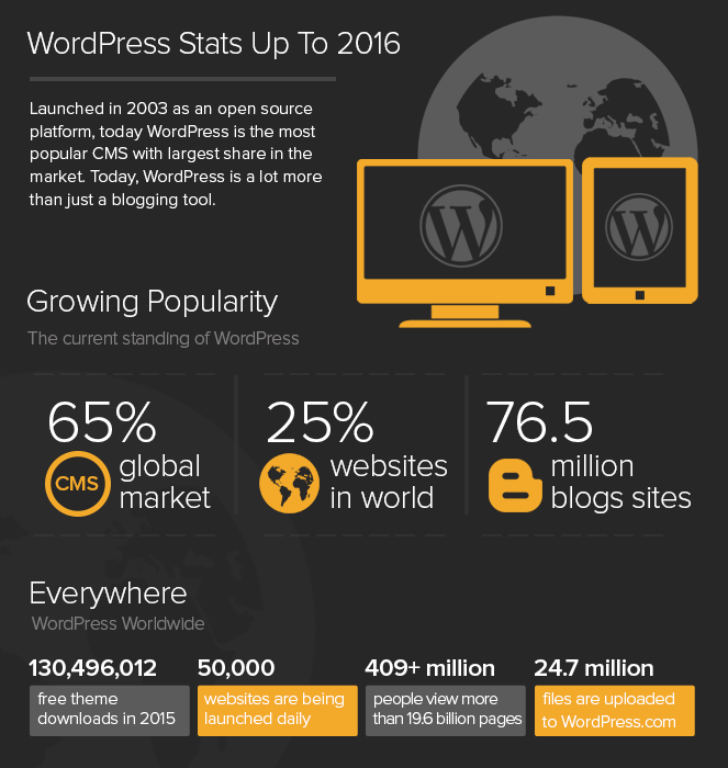 why wordpress - stats [CurrentYear] infographics