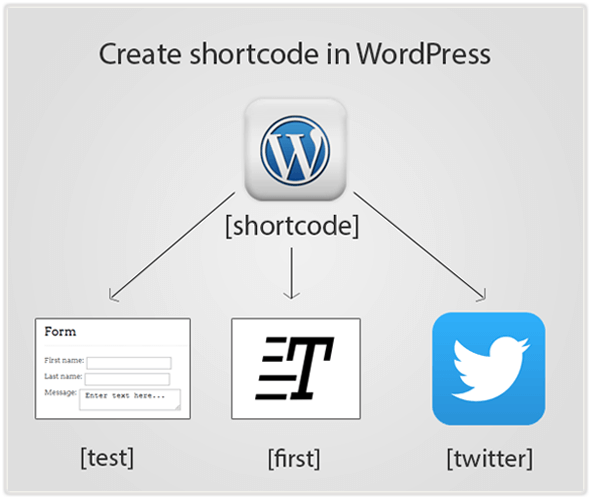 Create a wordpress shortcode