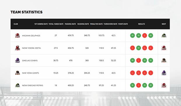 WordPress Sports Plugin - Team Statistics