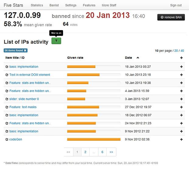 IPs Activity