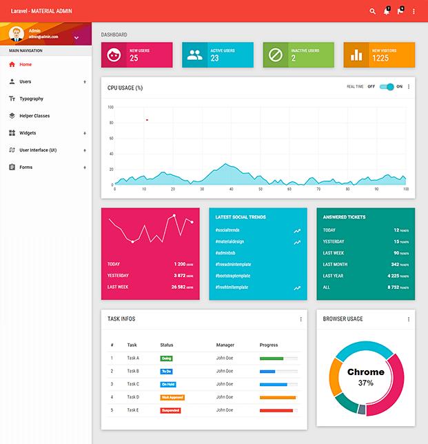 Dashboard - Laravel Admin Panel